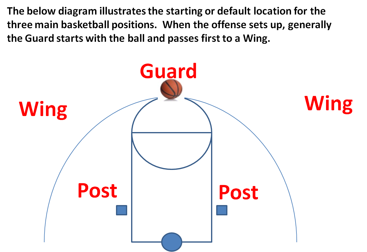 basketball positions Hi the three basketball positions normally employed by organized basketball teams are the guards, forwards, and the center more specifically, they can be cl.