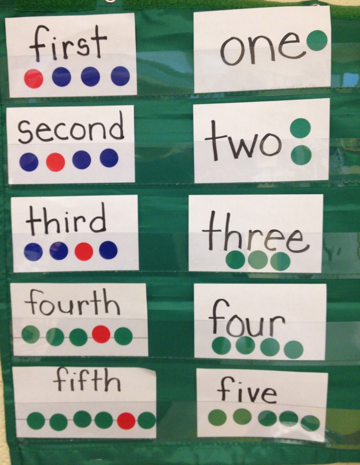 Here S A Nice Idea For Pocket Chart Cards On Ordinal