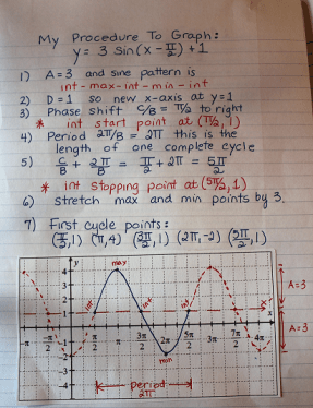 5 Key Points To Graphing Sine And Cosine Flamingo Math With Jean Adams Graphing Graphing Activities Trigonometry