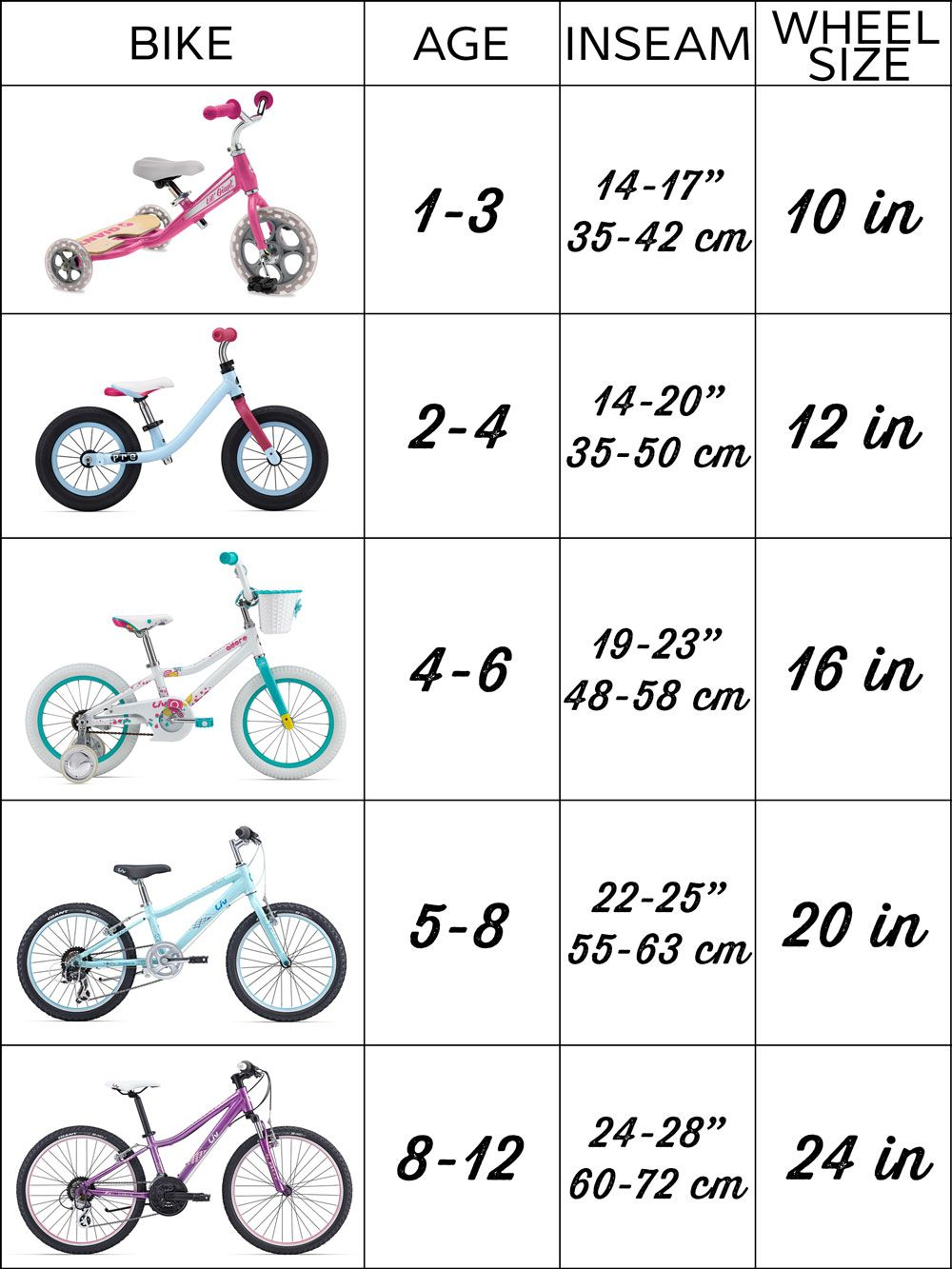 Kids bike size chart how to buy a bicycle for your child liv a size chart for kids bikes nvjuhfo Images