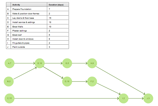 New Pert Templates Aoa And Aon On Creately Online Diagramming