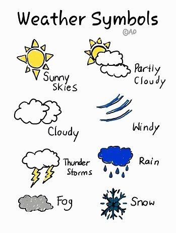 Similiar Weather Symbols And Signs Keywords | Weather | Pinterest