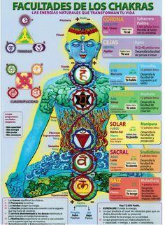 LOS CHAKRAS : El sistema energético y los cuerpos sutiles del hombre