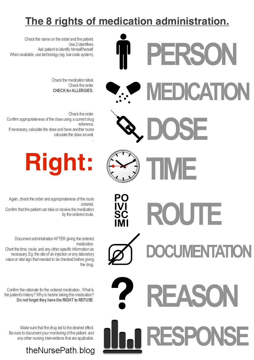 Eight rights of medication administration. theNursePath
