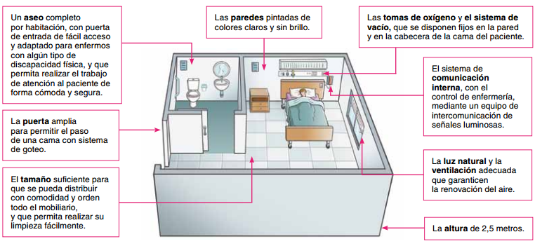 La Habitación Individual De 1 Persoons Kamer Picture Dictionary Spanish Vocabulary Dictionary Spanish