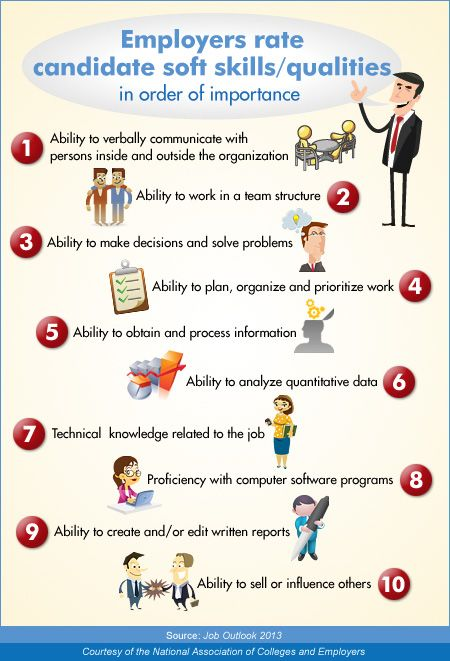 Employers Rate Candidate Soft Skills \/ Quality in Order of - skills to list in resume