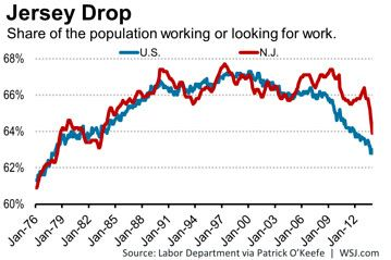 Unemployment Tumbling In New Jersey As Many Leave Labor Force