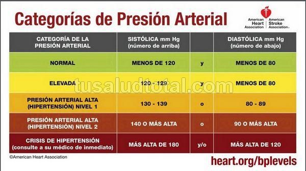 Tabla Presion Arterial