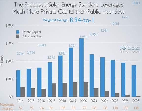Illustrating The Impact Of Minnesota S New Solar Standard Solar Solar Energy Minnesota