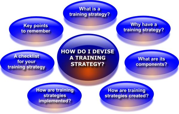 How to develop an organizational training strategy Change - microsoft strategic plan