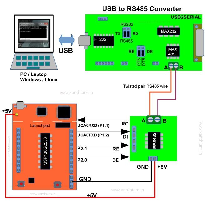 Block diagram for controlling devices remotely from an x86 PC using ...