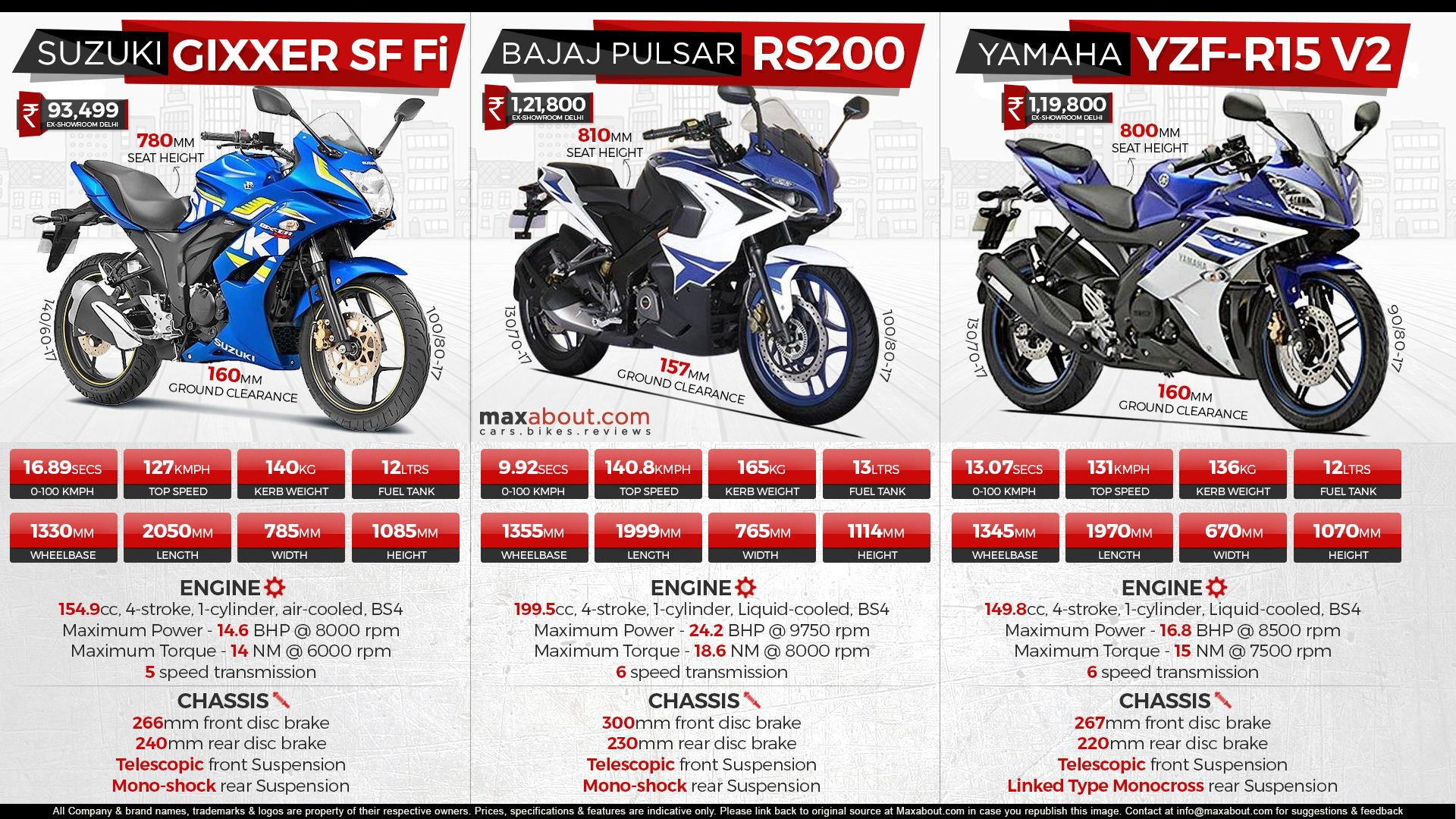 Top 3 Full Faired Bikes In India Under Inr 1 25 Lakh Ex Showroom Delhi When You Are On A Tight Budget And Fully Faired Motorcycle Is With Images Fuel Injection 150cc Bike