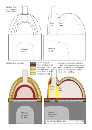 Buy the PDF of plans for a double chamber rocket stove type cob oven - isolation exterieur soi meme