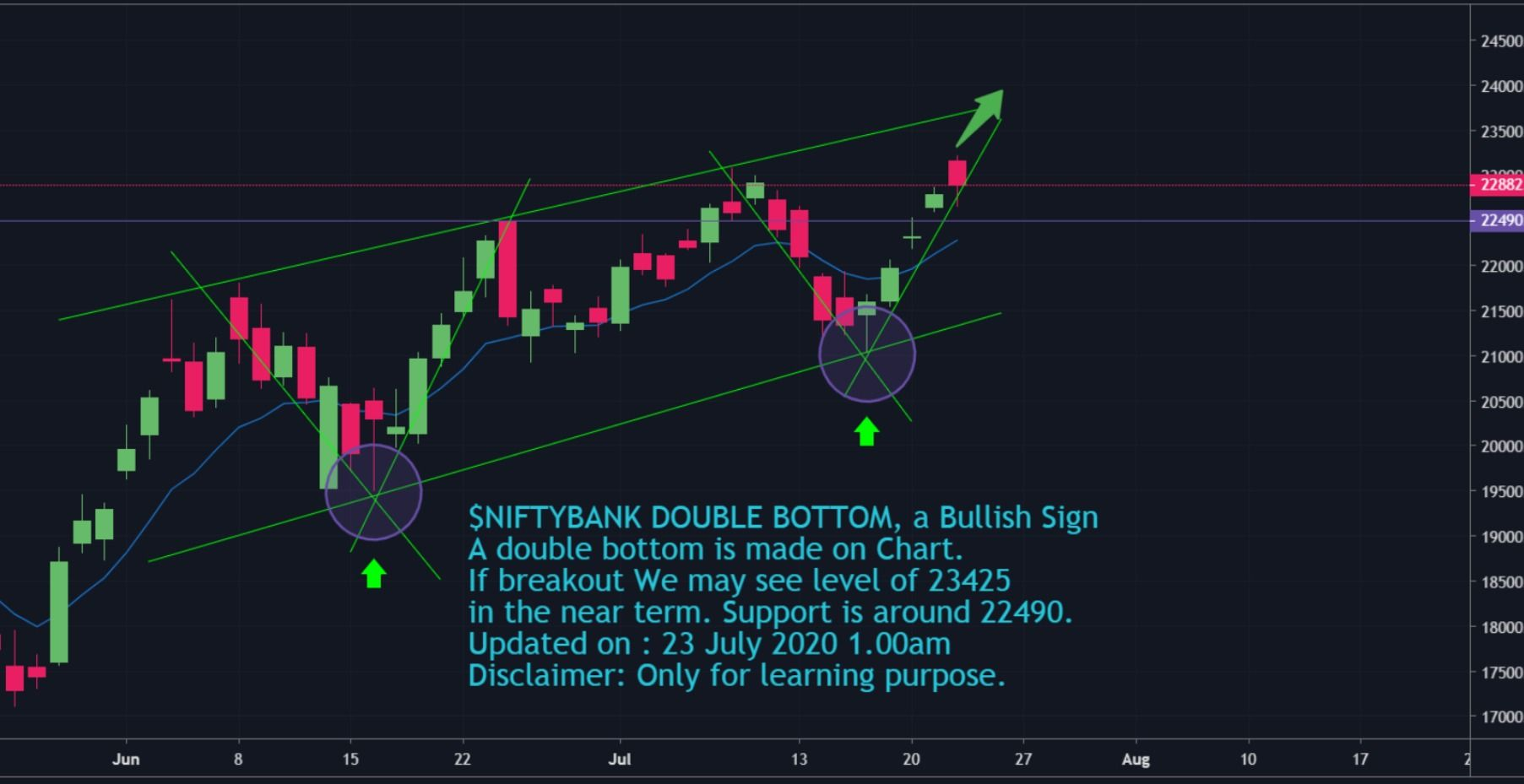 Banknifty double bottom bullish sign in 2020 stock