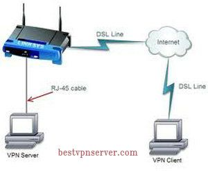 You may prefer to setup a VPN connection on your actual router.    By doing that,you have to find a VPN compatible router,So  you can    1.play online games on  Games consoles like Xbox, PS3, Wii.    2.Watch popular video streaming on Apple TV or Netflix devices    3.Other mobile devices for Home entertainment    http://www.bestvpnserver.com/vpn-routers-to-vpn-server-on-home-devices/