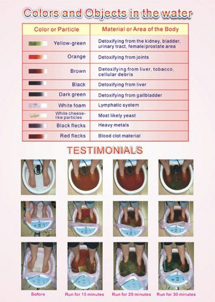 Ionic Foot Detox Color Chart : ionic, detox, color, chart, Ionic, Detox, Google, Search, Bath,, Detox,
