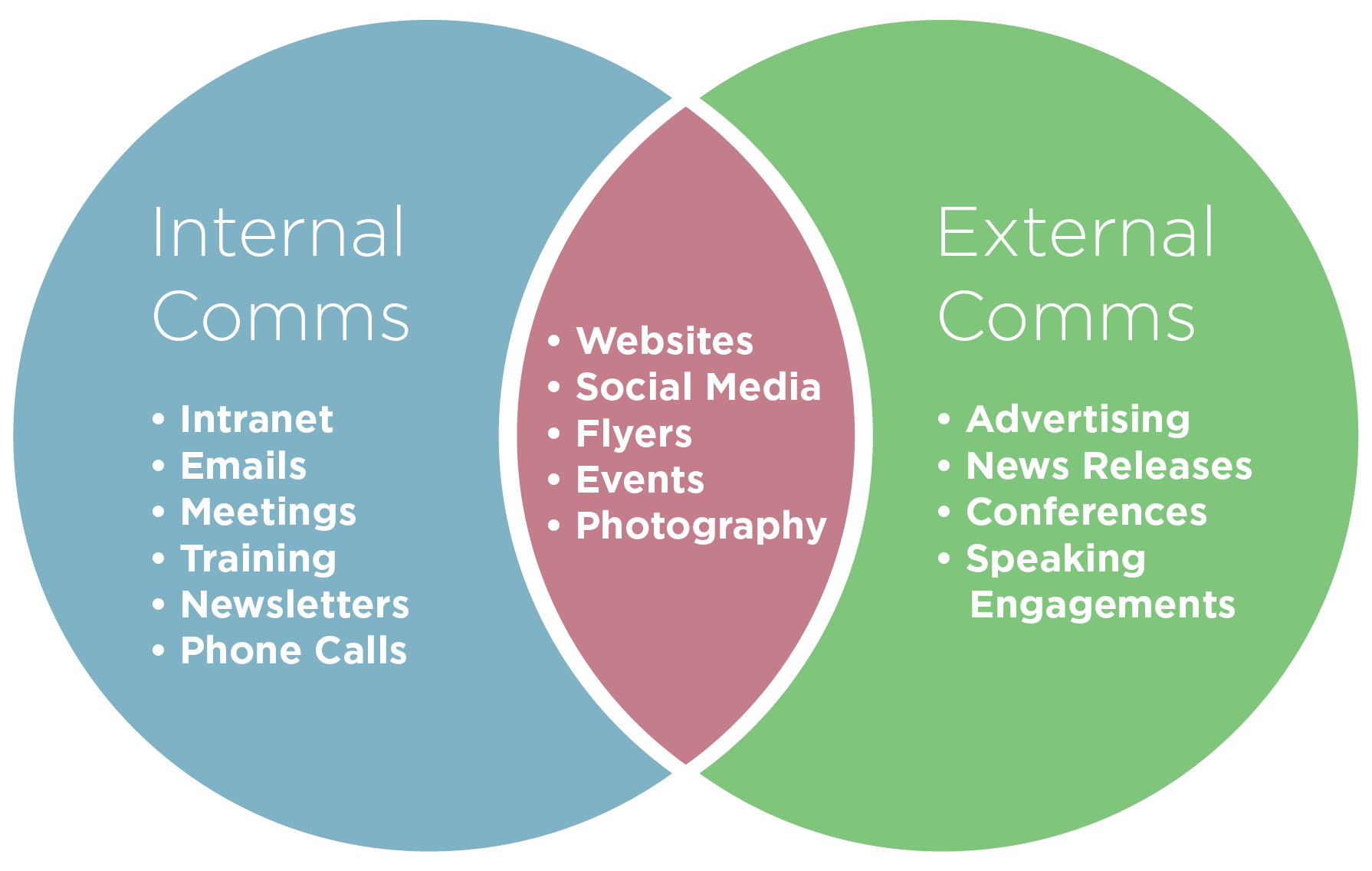 11 Best Ways To Perfect Your Internal Communications