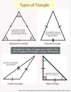 Triangle geometry tma forex