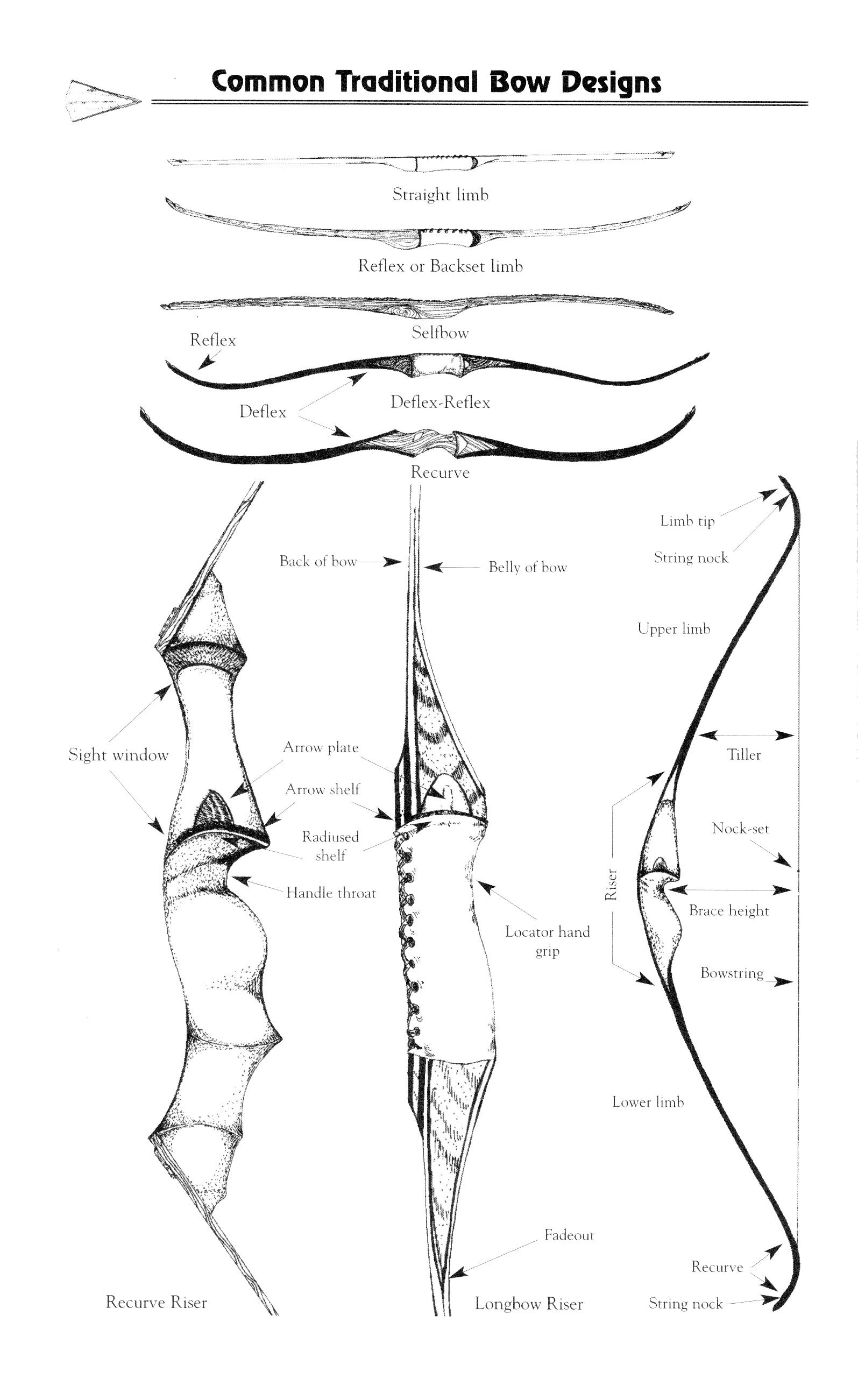 hight resolution of archery terms diagram wiring diagram host archery terms diagram