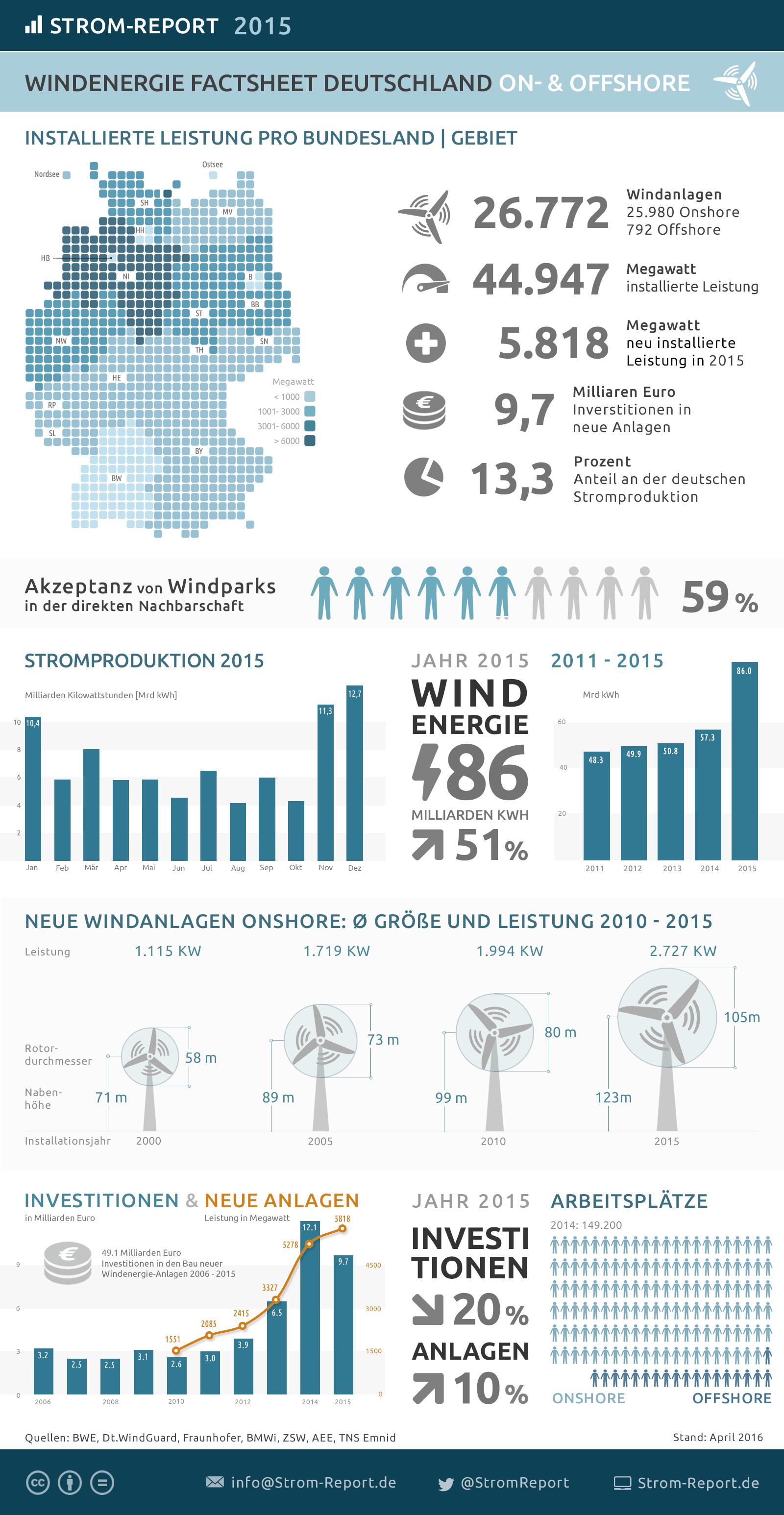 Windenergie in Deutschland 2015 - http://strom-report.de/download ...