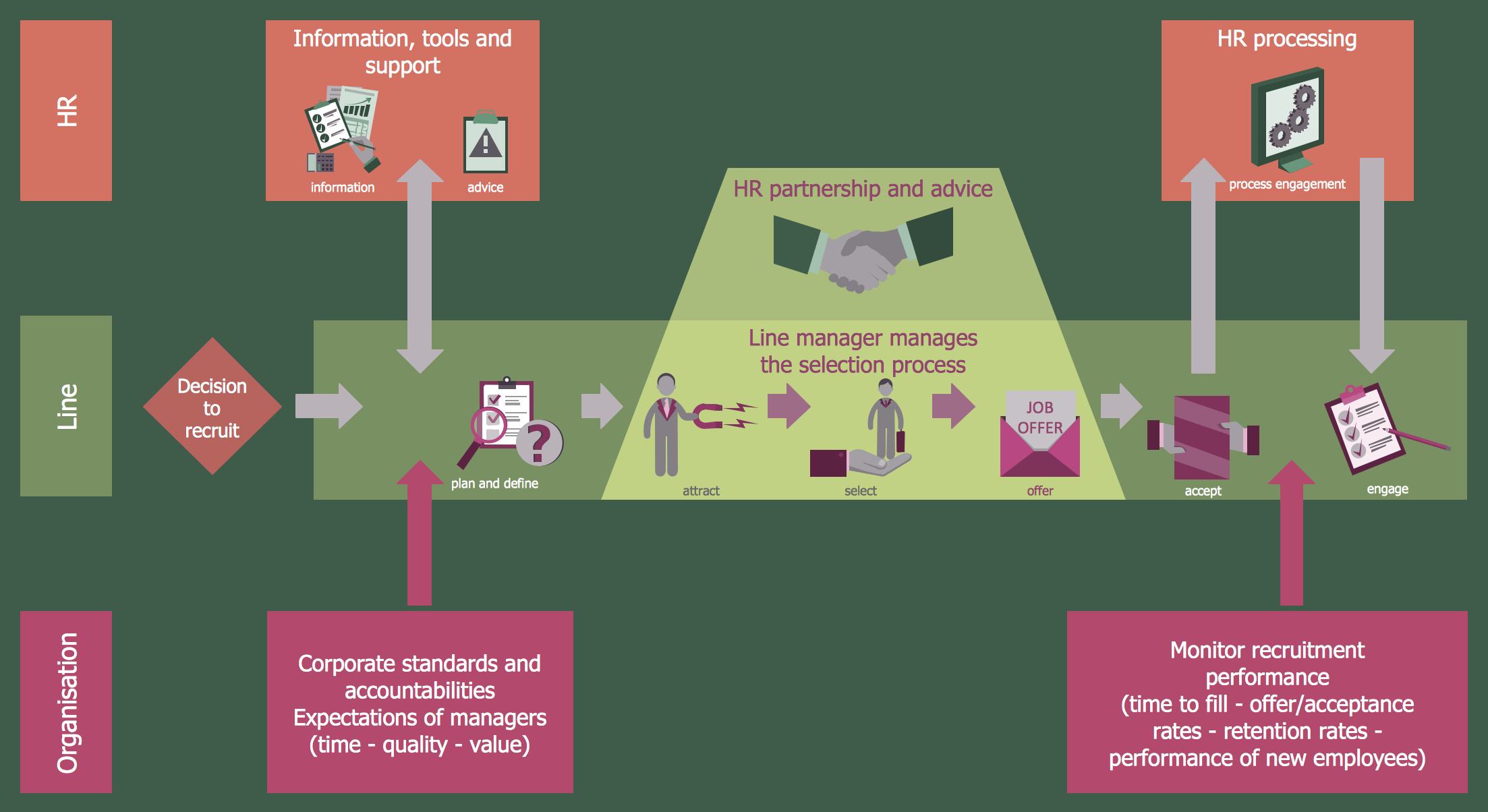 medium resolution of recruitment model