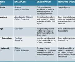 Week 3 E Commerce Business Models Flashcards Quizlet In 2020 E Commerce Business Ecommerce Commerce