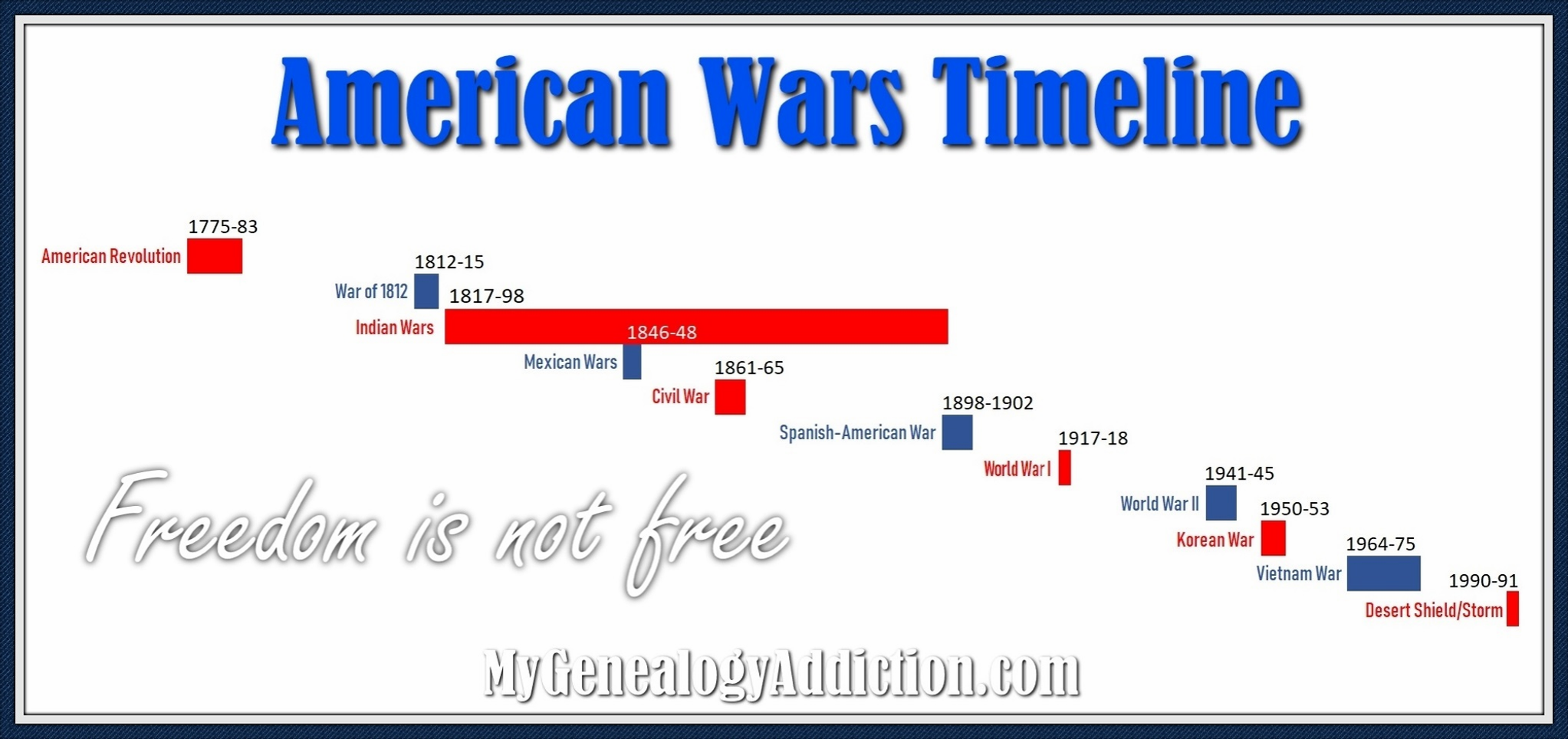 American Wars Timeline And Statistics In