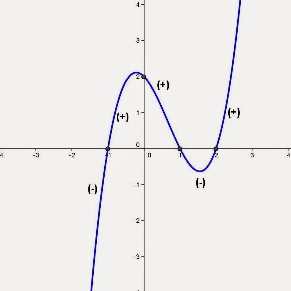 Topic for November 22, 2014: Sketching the graph of a polynomial. Please visit the website to see the details. If you have any questions, please send me an e-mail.