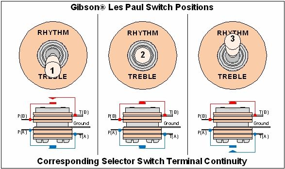 les paul switch wiring diagram choice image