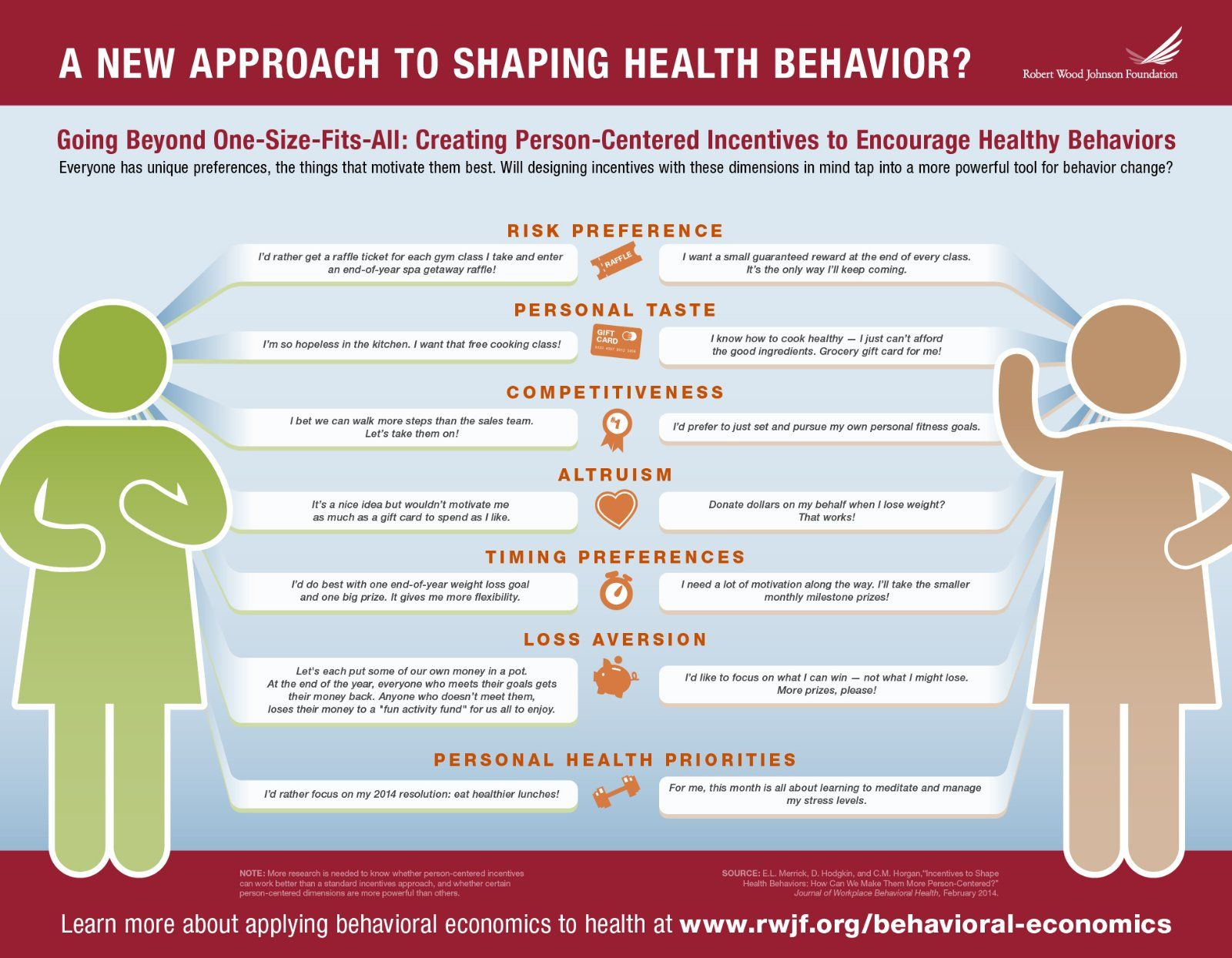 Infographic A New Approach to Shaping Health Behavior