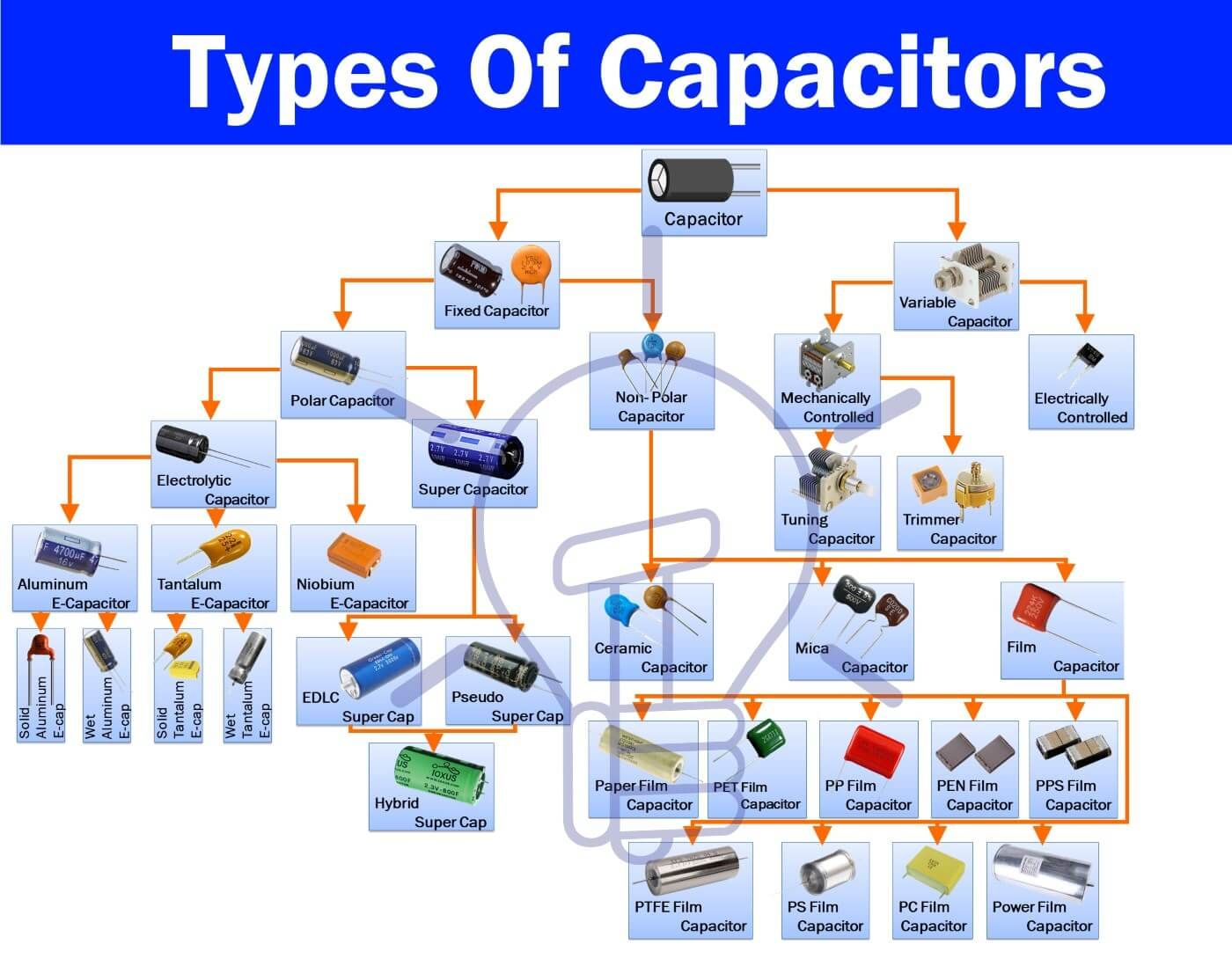 medium resolution of different types of capacitors with its characteristics applications a capacitor is one of the most used electronic components which is used in almost any