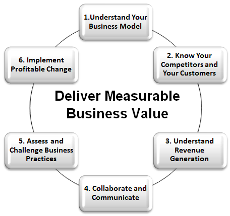 Business Analysis Values  Tech    Business