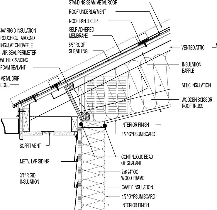 Integrated Gutter Metal Roof Google Search Brick Veneer Siding Shingle Roof Details Brick Veneer