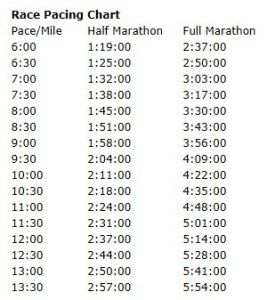 Good Info On How Long A Marathon And  Marathon Would Take Based