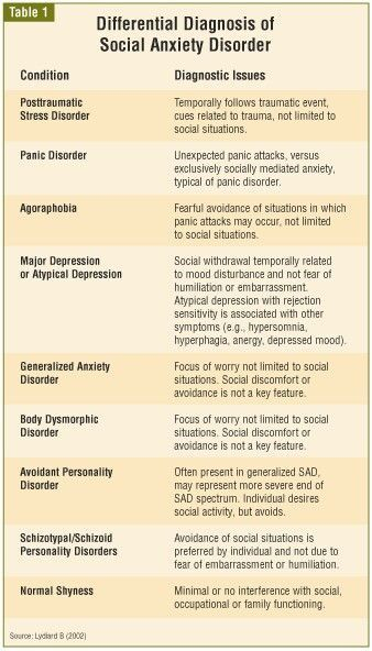 differential diagnosis for social anxiety disorder eating disorder