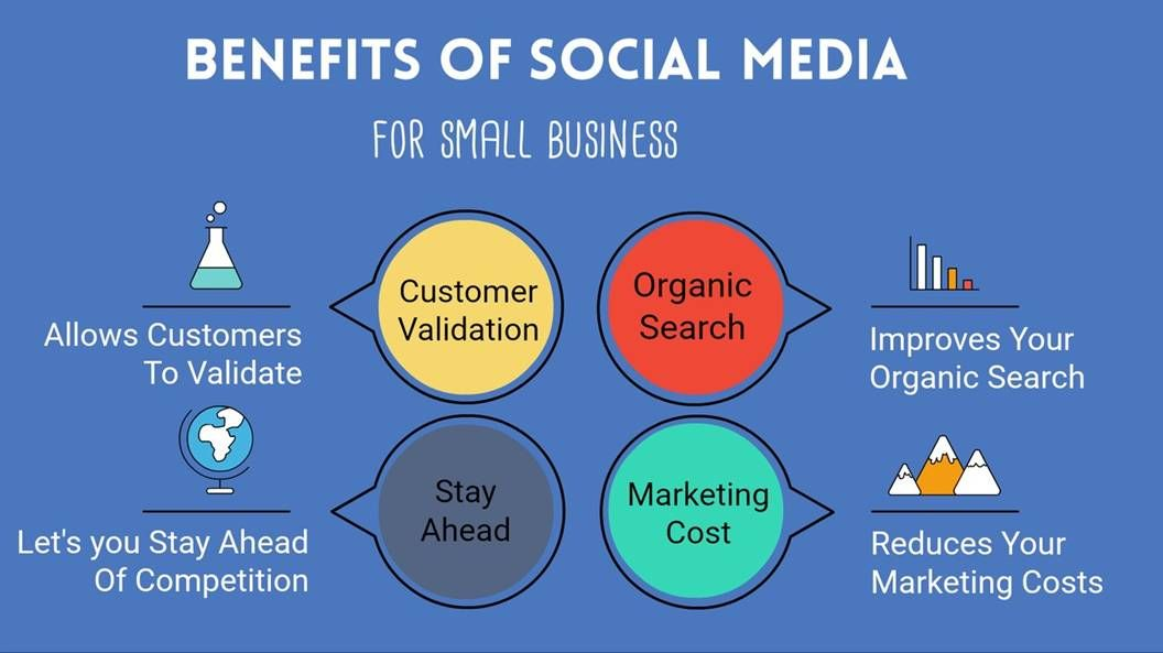 Benefits of social media for small businesses Social