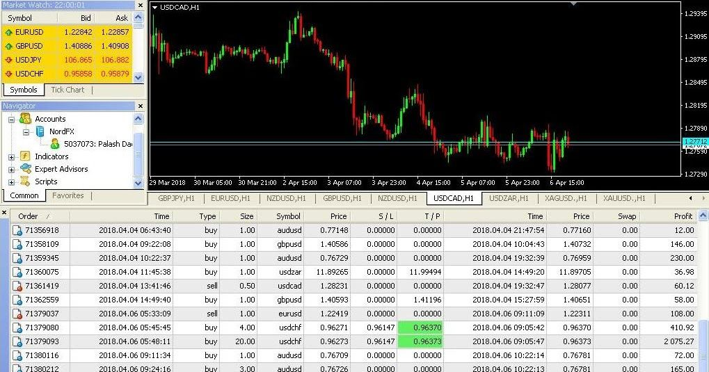 Forex Statement And Signal Service Technical Analysis Indicators