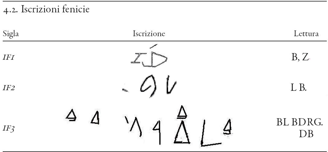 """Fig. 3: le scritte """"complesse"""" presentate da Ugas (più di un segno alfabetico) (dal rif.  1) (alcuni dei documenti sono presentati in questo post: http://monteprama.blogspot.it/2013/01/i-documenti-ufficiali-della-sardegna_26.html)."""