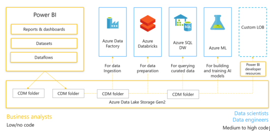 Power BI Azure Data Lake = Velocity & Scale to your
