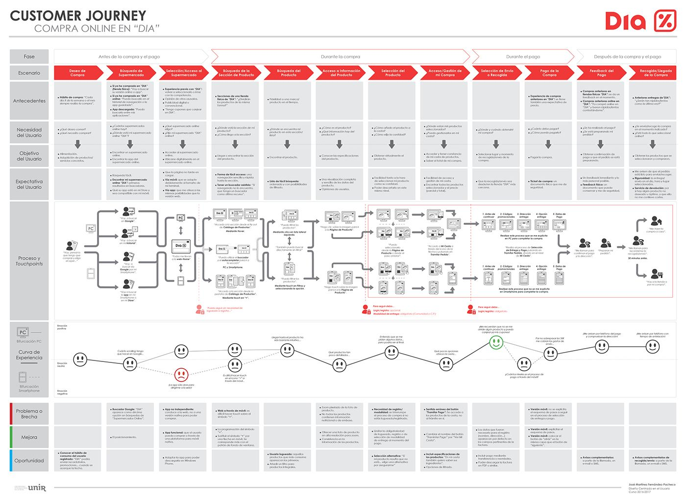 Customer Journey Map Of The Dia Online Store On Behance