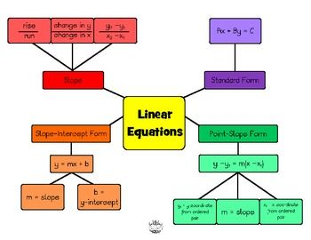 This is a concept map of linear equations. It includes slope