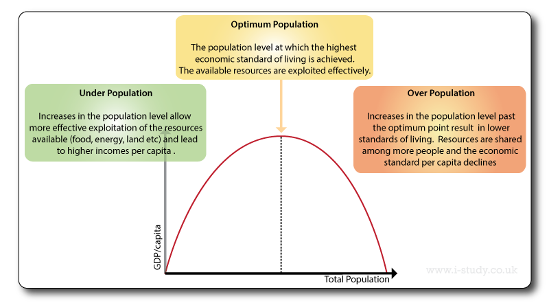 Under Population  Optimum Population And Over Population