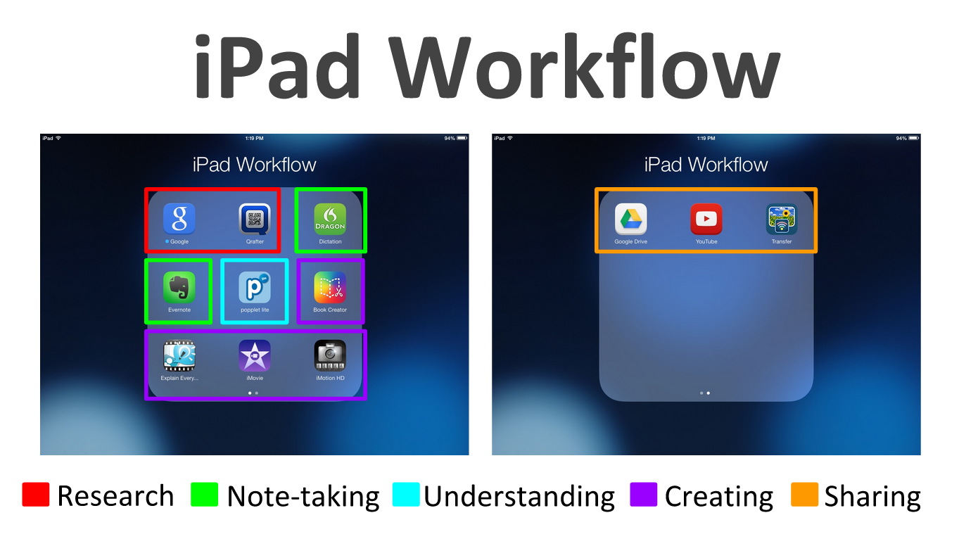 The Landscape of Learning: 13 Apps for iPad Workflow in ...