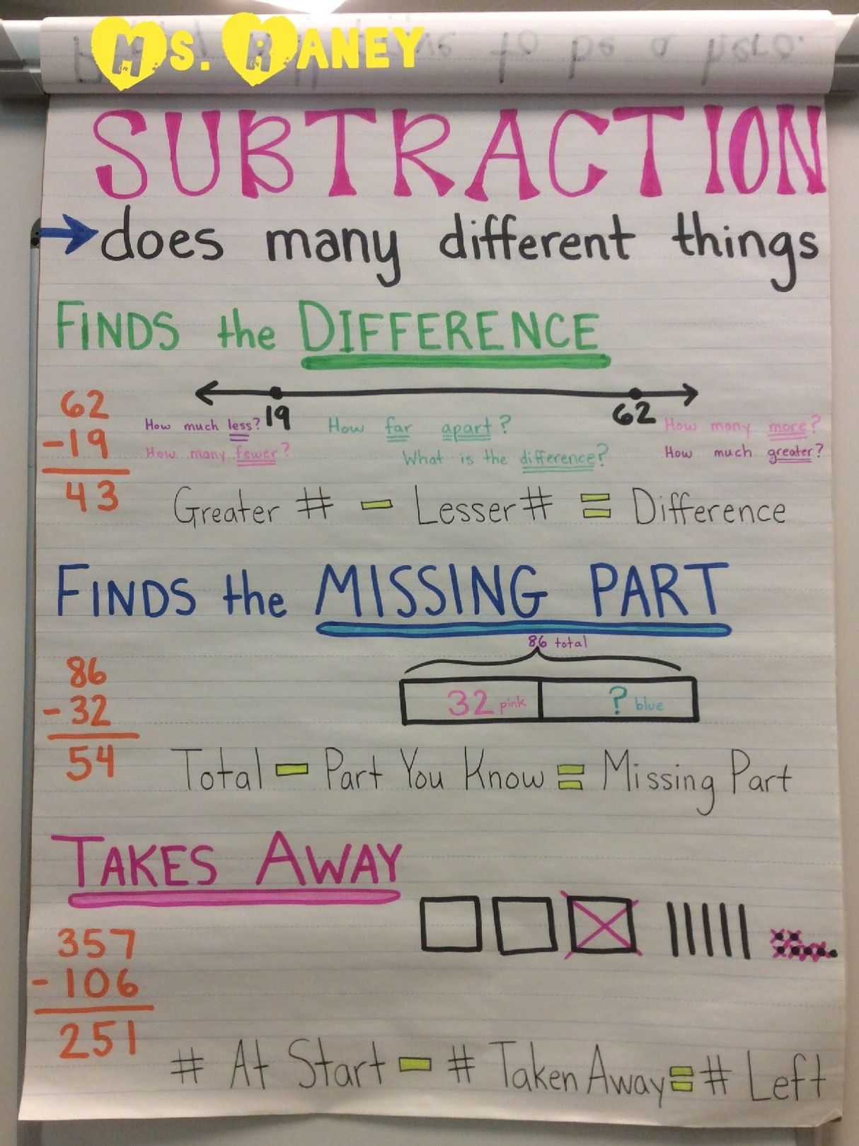 Elementary Students Often Understand Subtraction Only As