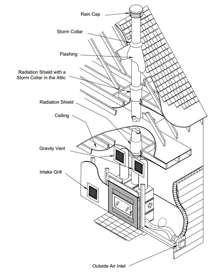 diagram wood burning fireplace like an old fashioned infograph rh pinterest com