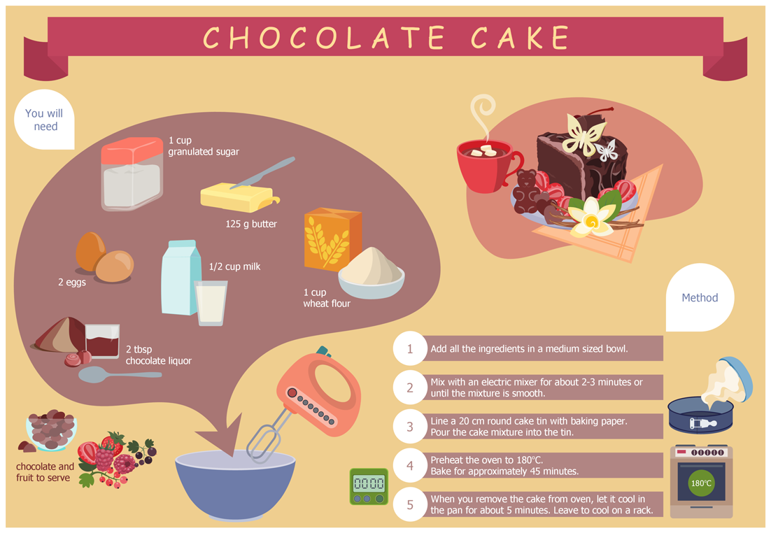 Example 1 Chocolate Cake Recipe. This diagram was created