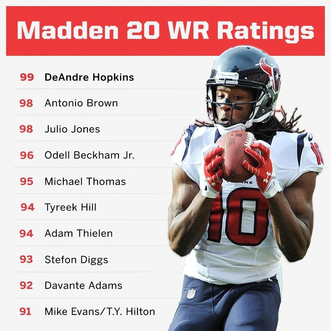 Sportscenter On Instagram Deandre Hopkins Leading Wrs In Madden 20 With That 99 Overall Rating Deandre Hopkins Hopkins Mike Evans