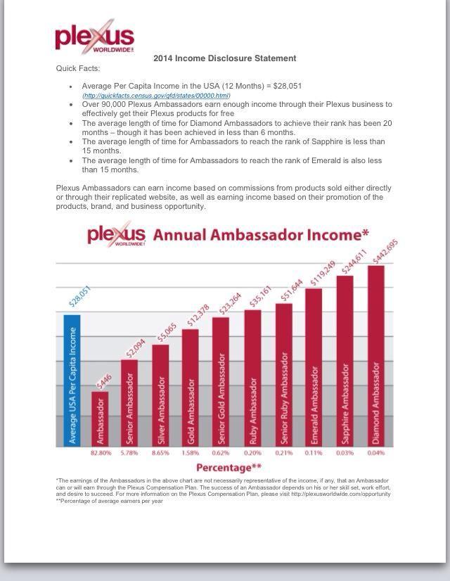 Income With Plexus