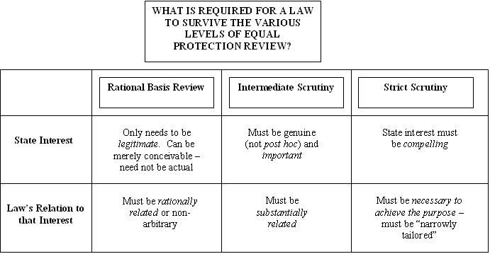 Equal Protection And The Levels Of Review Law School Prep Law