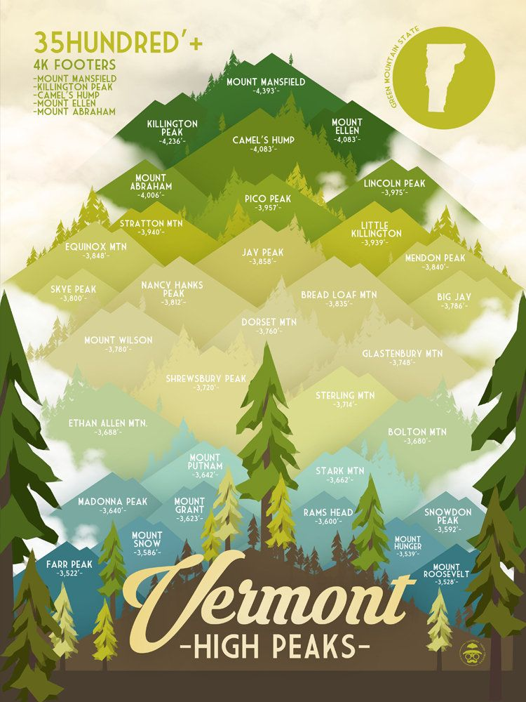 Vermont High Peaks Print Green Mountains Vt Hiking Poster